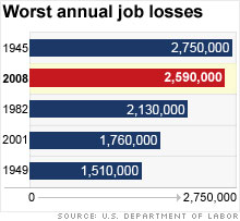 job losses chart